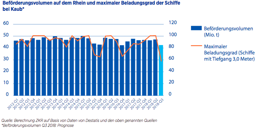 Niedrigwasser: ZKR rechnet mit langfristigem Wandel am Rhein