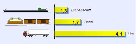 Emissionen, Binnenschiff