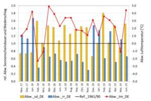 Abweichung der Monatssummen bzw. -mittel der Sonnenscheindauer, des Niederschlags und der Lufttemperatur vom vieljährigen Mittel 1961-1990 für das Flächenmittel von Deutschland (sd= Sonnenscheindauer, rr= Niederschlag, tm= Lufttemperatur, DE=Deutschland)