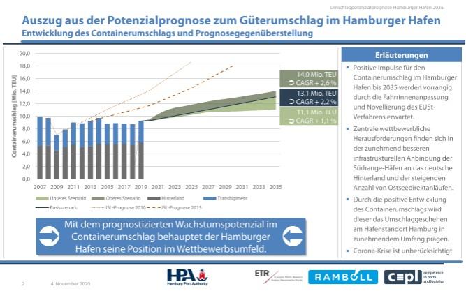 Dämpfer für den Hamburger Hafen